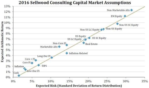 2016 Capital Markets Line