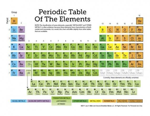 6th Grade Periodic Table Worksheets and 48 Best Periodic Table Images On Pinterest