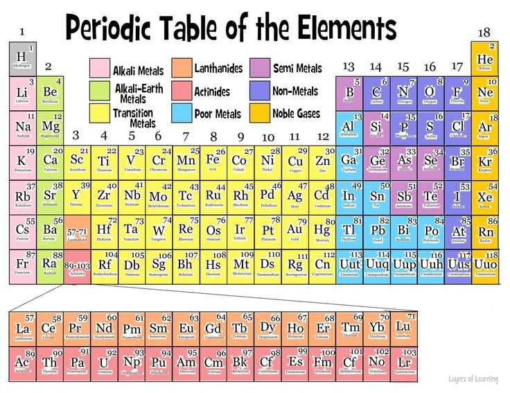 6th Grade Periodic Table Worksheets as Well as 256 Best Middle School Physical Science Images On Pinterest