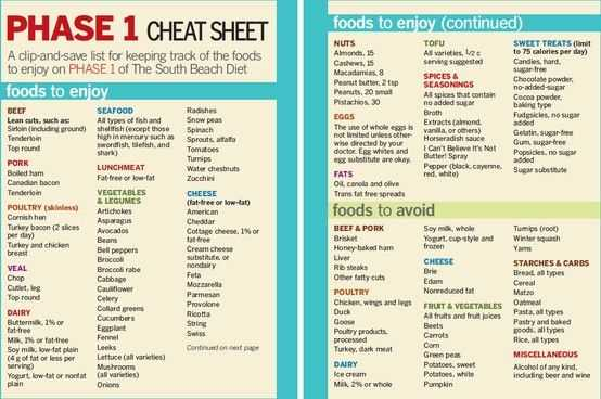 A Drastic Way to Diet Worksheet Answer Key as Well as south Beach Phase 1 Cheat Sheet Prevention …