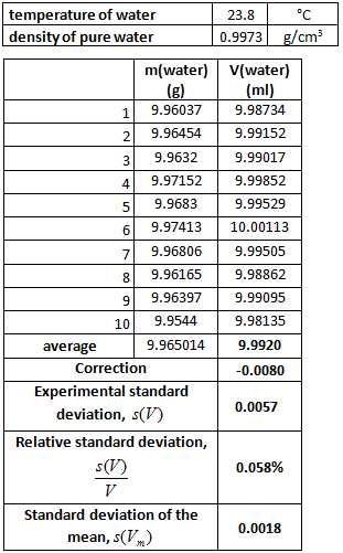 Accuracy and Precision Chemistry Worksheet Answers as Well as 4 6 Practical Example