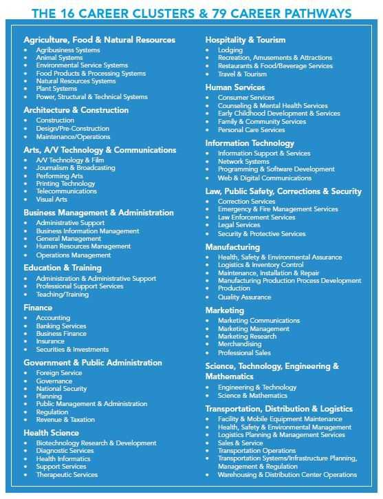 Agriculture Careers Worksheet and 31 Best Career Planning Images On Pinterest