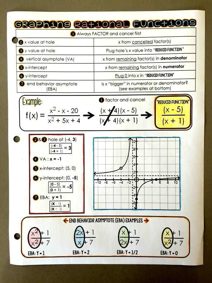 Algebra 3 Rational Functions Worksheet 1 Answer Key together with 17 Best Images About Algebra 3 On Pinterest