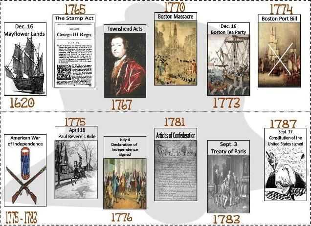 American Revolution Timeline Worksheet Also 81 Best Revolutionary War Images On Pinterest