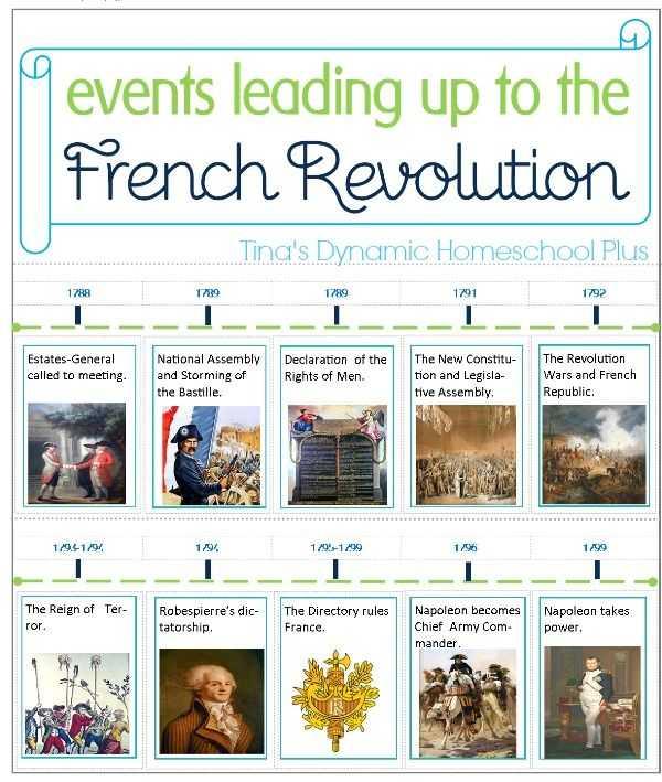 American Revolution Timeline Worksheet and 35 Best Lesson Plans French Revolution Images On Pinterest
