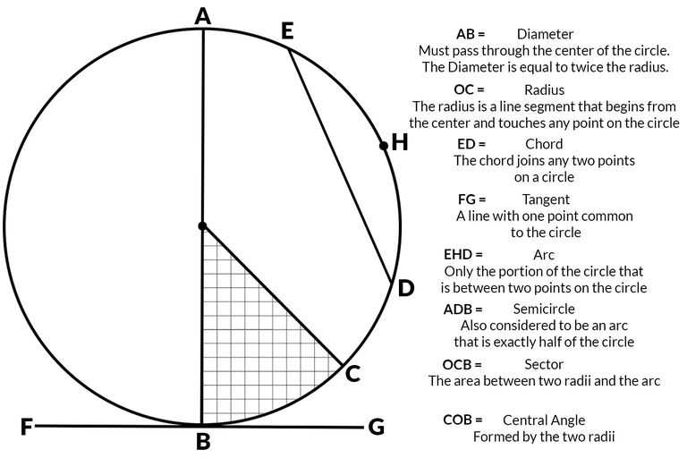 Arc Measure and Arc Length Worksheet Also How to Determine the Geometry Of A Circle