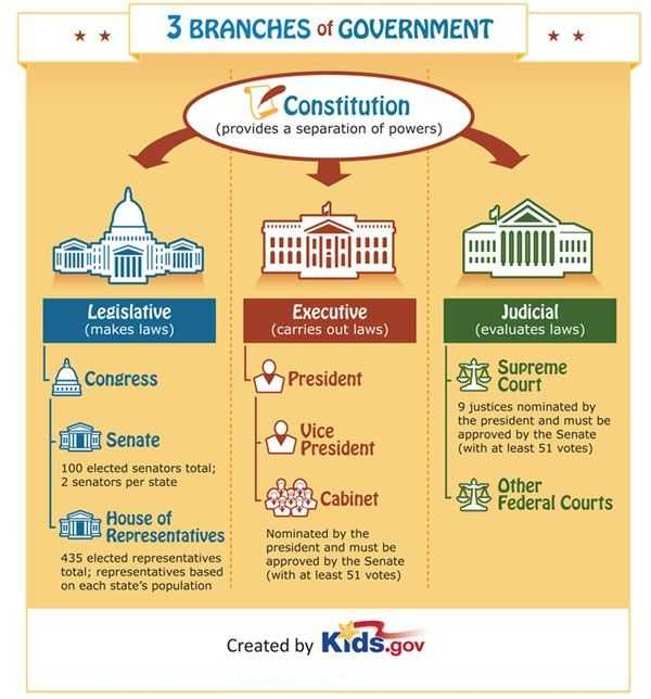 Branches Of Government for Kids Worksheet Along with Download Your Copy Of the 3 Branches Of Government Poster and Check