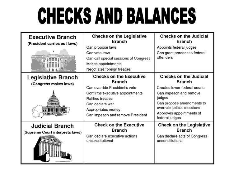 Branches Of Government for Kids Worksheet and 153 Best Elections Images On Pinterest