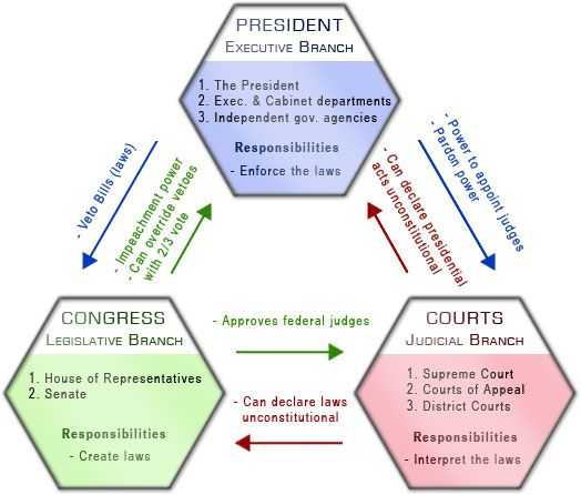 Branches Of Government Worksheet or 113 Best Constitution & Government Images On Pinterest