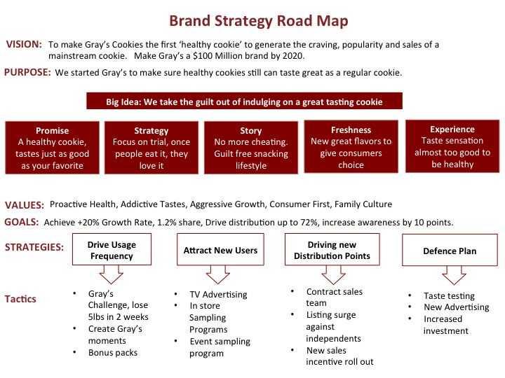 Brand Development Worksheet together with 161 Best Branding Process Images On Pinterest
