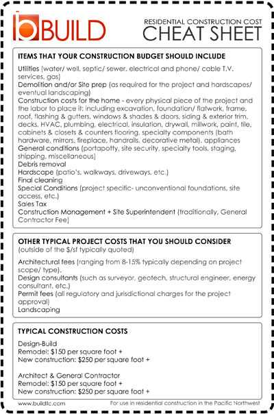 Brand Development Worksheet together with Residential Construction Cost Cheat Sheet