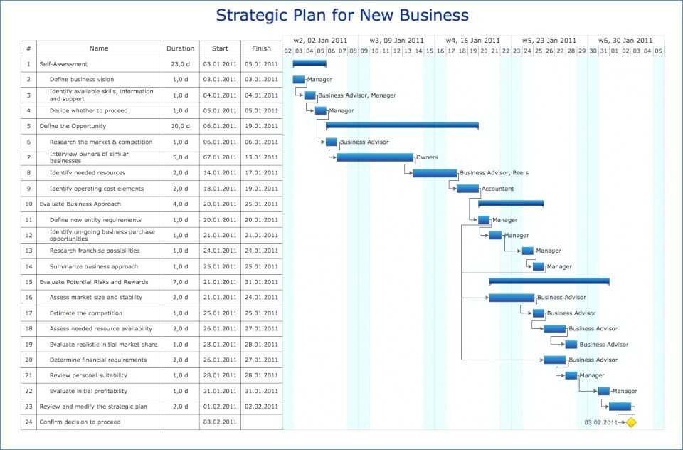 Business Plan Worksheet Also How to Write A Business Plan with Sample Business Plans Business