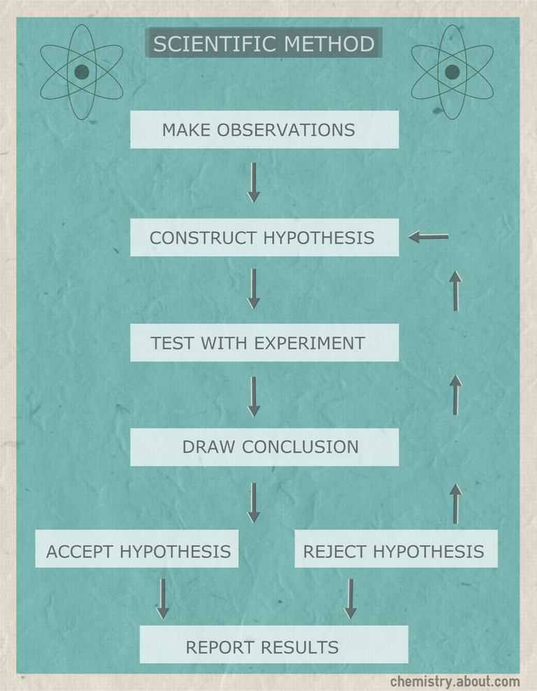 Can You Spot the Scientific Method Worksheet and Scientific Method Flow Chart