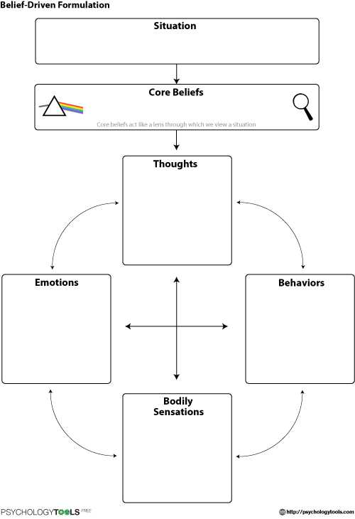 Cbt Worksheets for Depression Also Belief Driven formulation Calm Pinterest