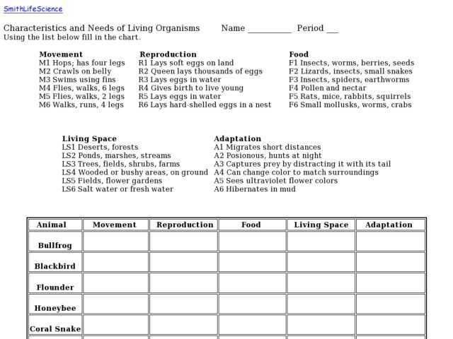 Characteristics Of Living Things Worksheet or Characteristics Living Things Worksheet the Best Worksheets Image