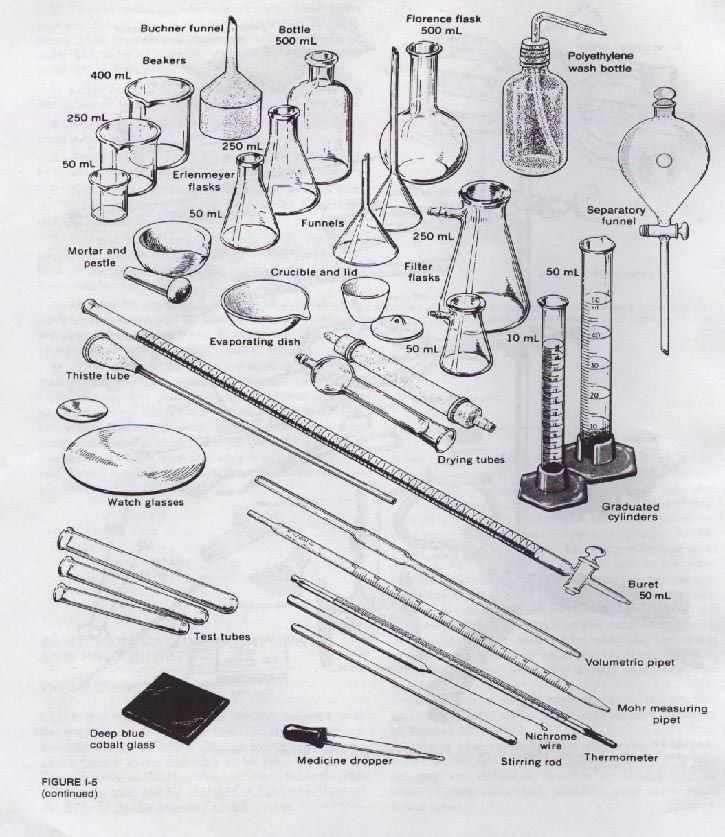 Chemistry Lab Equipment Worksheet or 45 Best Chemistry Images On Pinterest