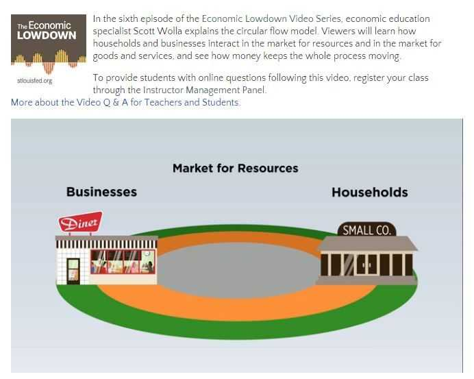 Circular Flow Of Economic Activity Worksheet Answers with 47 Best Free Economics Lessons Images On Pinterest