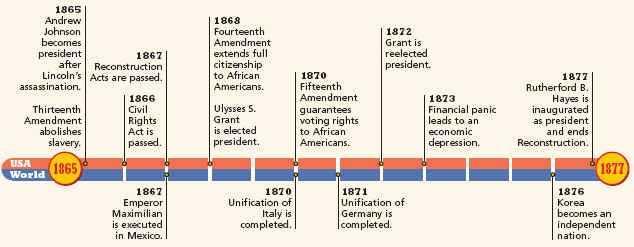 Civil War Causes Worksheet Answer Key Also Timeline 1865 1877 Reconstruction Pinterest