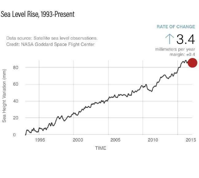 Climate Change Worksheet Also 21 Best Infographics Climate Change Images On Pinterest