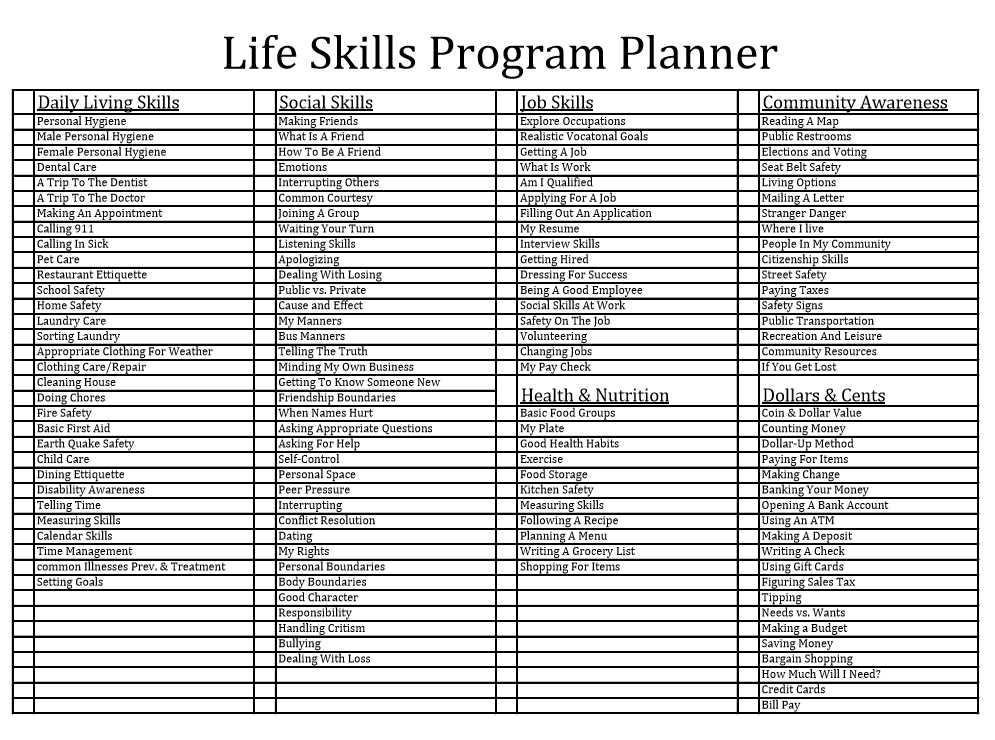 Community Living Skills Worksheets together with Empowered by them Getting organized Curriculum by Subject