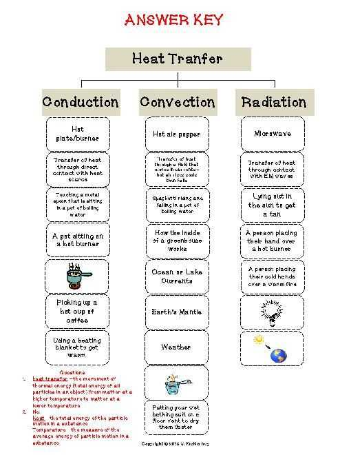 Conduction Convection Radiation Worksheet Answer Key together with 328 Best Physci Energy Images On Pinterest
