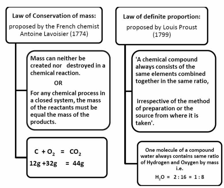 Conservation Of Mass Worksheet and Notes Of Chemistry for Class 9 Chapter 3 atoms and Molecules Pd