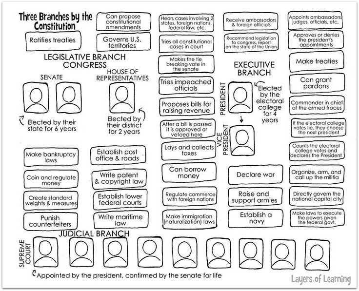 Constitution Worksheet Pdf or 124 Best U S Constitution Images On Pinterest