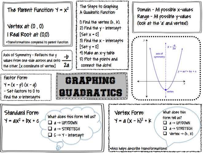 Converting Quadratic Equations Worksheet Standard to Vertex as Well as Beautiful Graphing Quadratic Functions Worksheet Elegant Quick Way