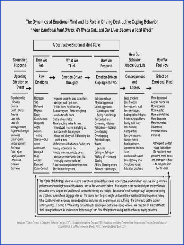 Depression Worksheets Pdf Along with Depression Worksheets