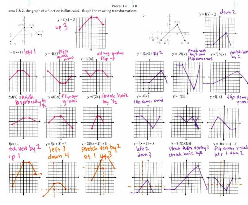 Domain and Range From A Graph Worksheet and Range Parent Worksheet Kidz Activities