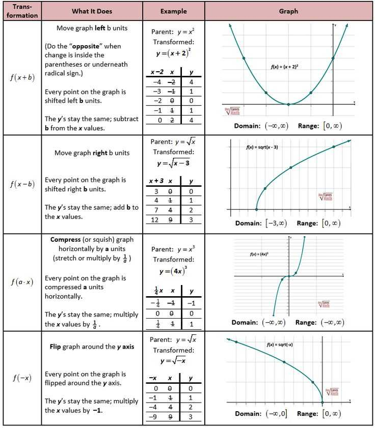 Domain and Range Worksheet 2 as Well as 41 New Domain and Range Worksheet Hi Res Wallpaper S 49 Fresh