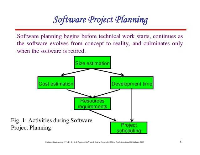 Drivers Ed Chapter 4 Worksheet Answers and Chapter 4 software Project Planning