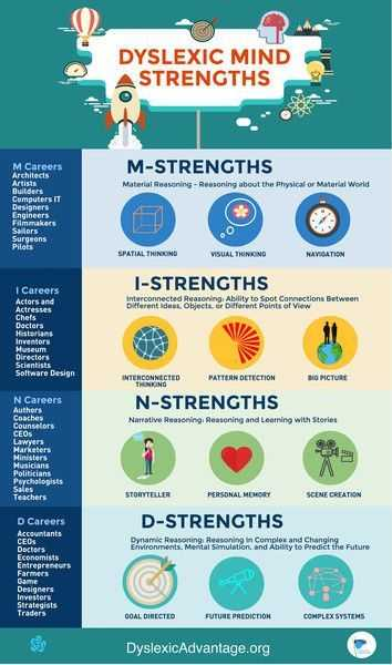 Dyslexia Simulation Worksheet and Dyslexic Mind Strengths Classroom Poster Positive Dyslexia