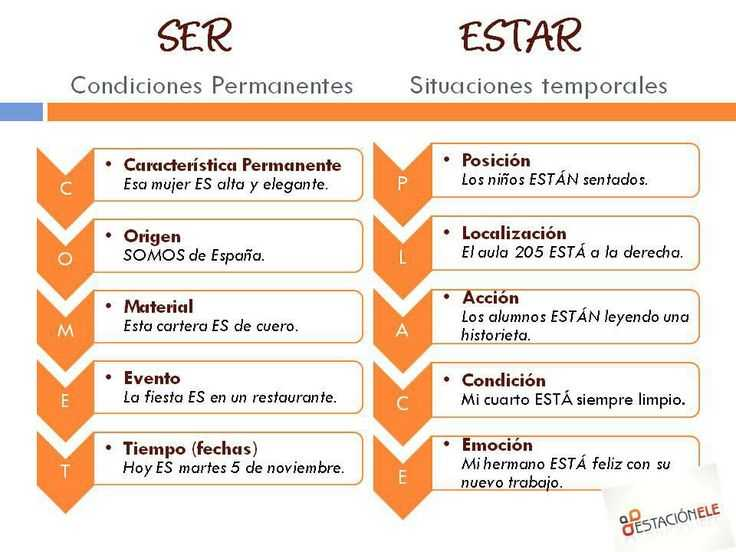 El Verbo Estar Worksheet Answer Key with 53 Best Tema 1 St 2 as­ soy Yo Realidades 1b Images On Pinterest