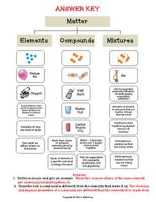Elements Compounds and Mixtures Worksheet Pdf or Elements Pounds & Mixtures Cut & Paste Activity
