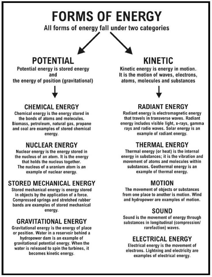 Energy Transformation Worksheet Pdf or 18 Best Energy and Motion Images On Pinterest