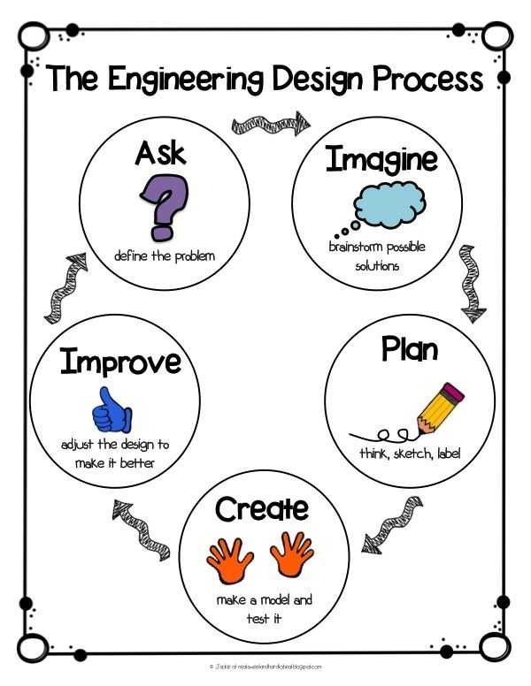 Engineering Design Process Worksheet Answers with 46 Best Design Thinking Images On Pinterest
