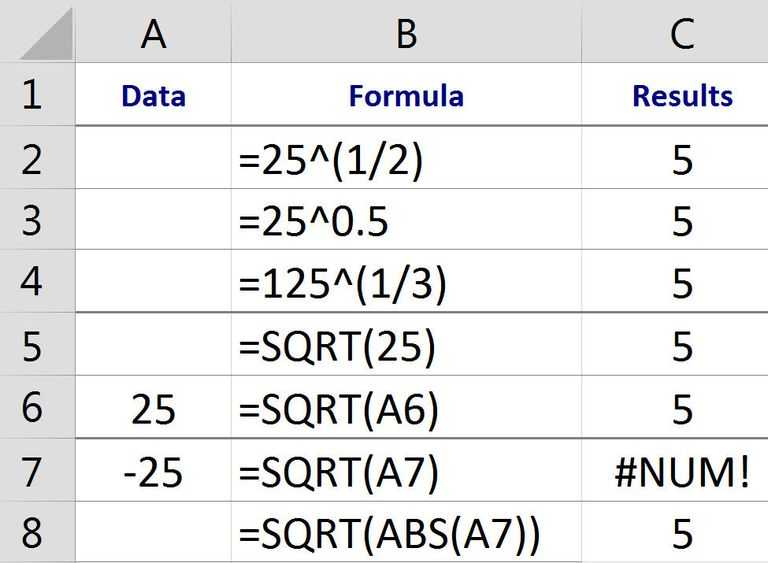 Estimating Square Roots Worksheet and Finding Squares Roots Cube Roots and Nth Roots In Excel