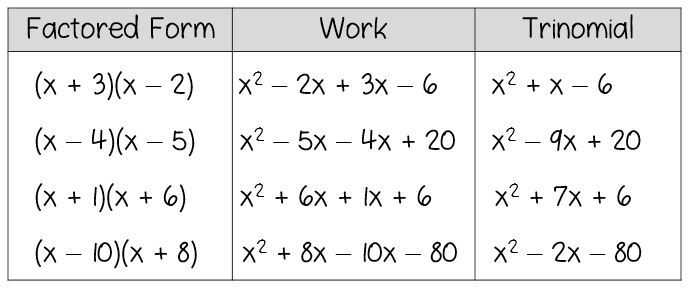 Factoring Practice Worksheet with Discovery Lesson Factoring Trinomials