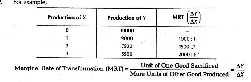 Factors Of Production Worksheet Answers Also Important Questions for Class 12 Economics Central Problems Of An