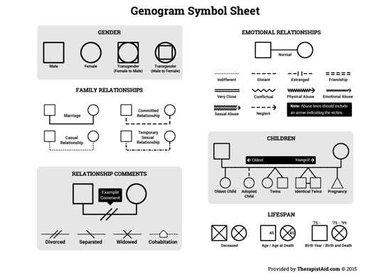 Family Roles In Addiction Worksheets and Genogram Symbol Sheet Worksheet