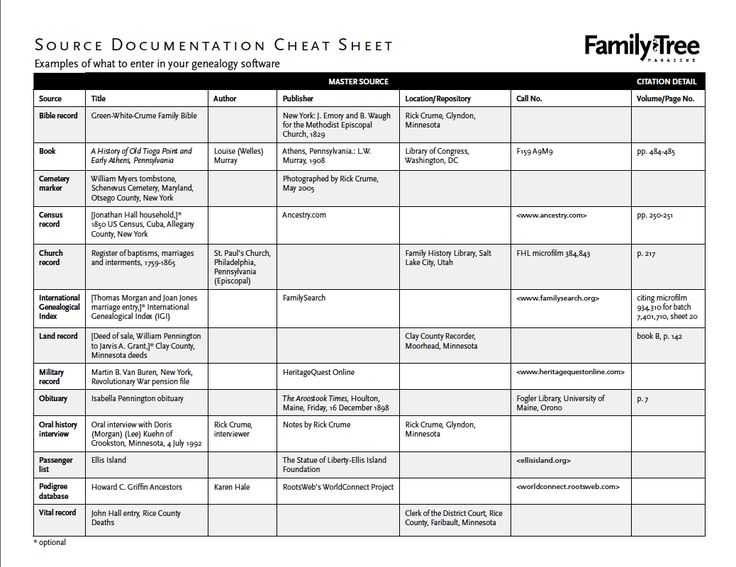 Family Tree Worksheet as Well as 56 Best Printable Genealogy forms Images On Pinterest