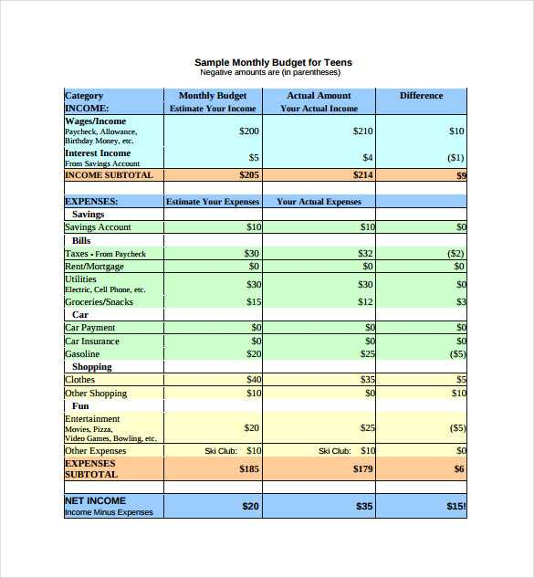 Free Monthly Budget Worksheet as Well as Bud Examples for Family Guvecurid