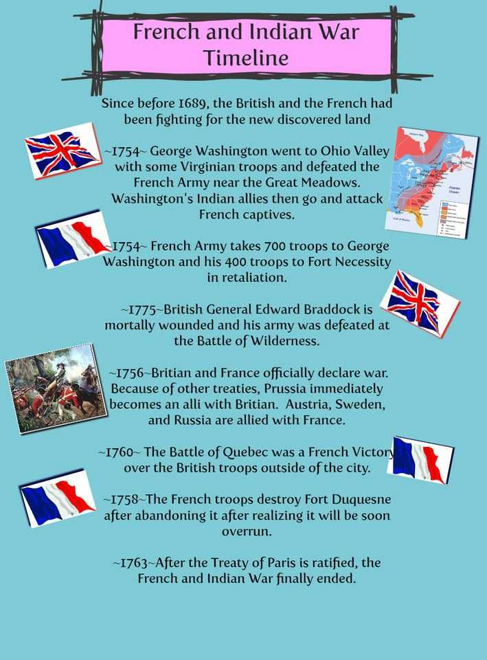 French and Indian War Worksheet or 42 Best social Stu S French Indian War Images On Pinterest