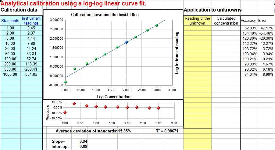 From Linear to Quadratic Worksheet with Worksheet for Analytical Calibration Curve