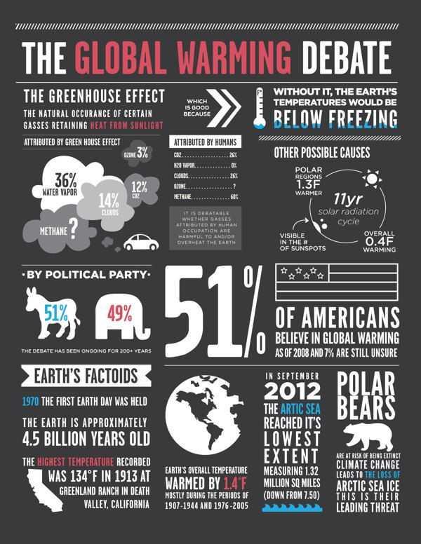 Global Warming Worksheet Also 110 Best Global Warming & Climate Change Images On Pinterest