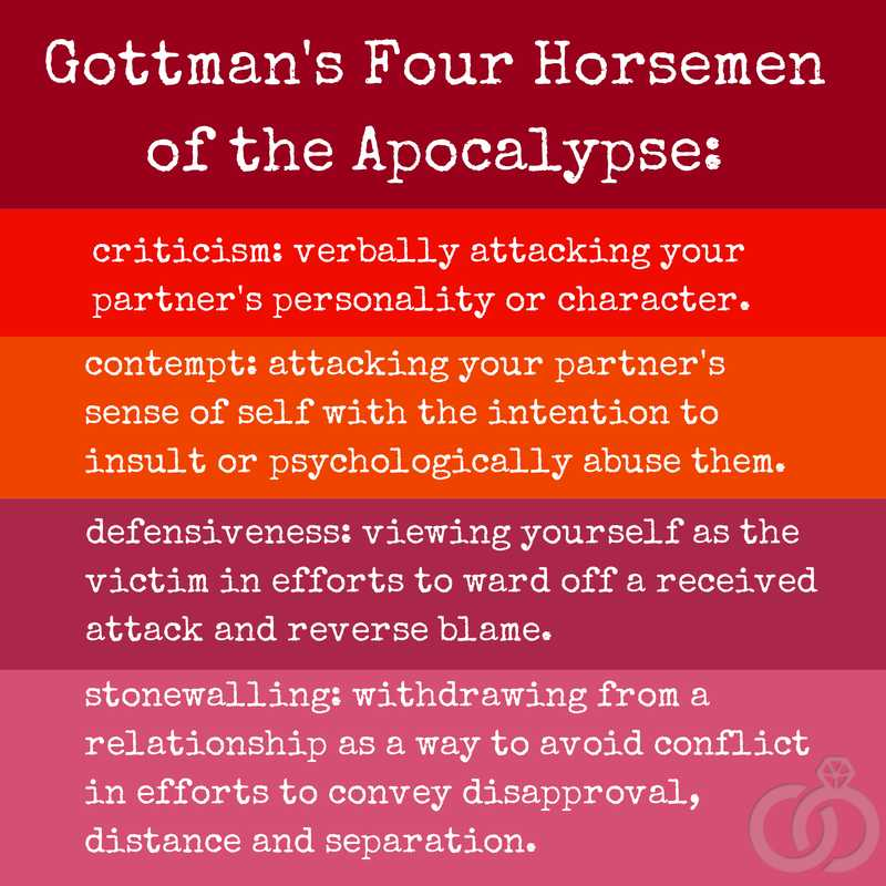 "Gottman Method Worksheets Along with Beware Of ""the Four Horsemen"" In Your Relationship"
