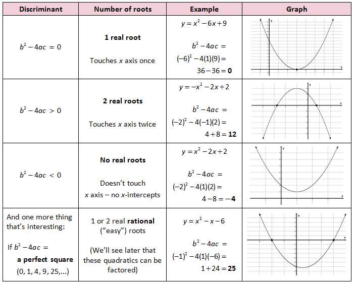 Graphing A Parabola From Vertex form Worksheet Answer Key as Well as Quadratic formula Discriminant