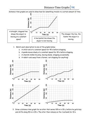Graphing and Analyzing Scientific Data Worksheet Answer Key together with Introduction to Interpreting Distance Time Graphs then 4 Graphs