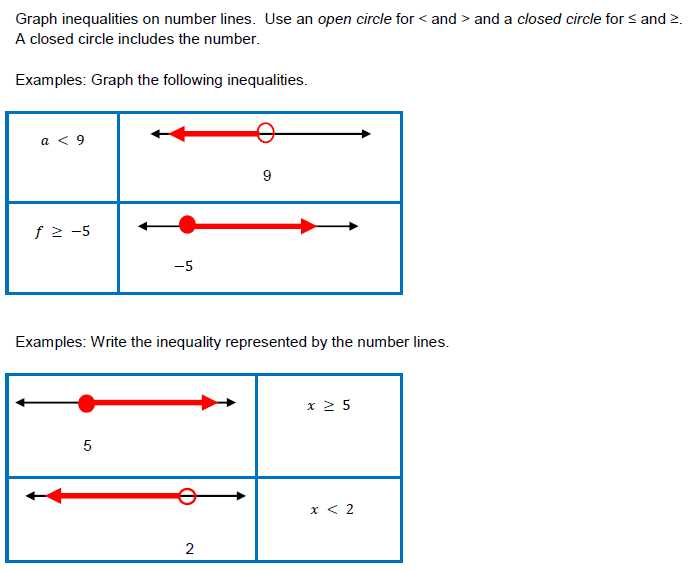 Graphing Inequalities On A Number Line Worksheet with Inspirational Graphing Linear Inequalities Worksheet Lovely 29 Best